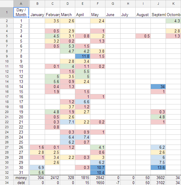 tracking working time with google spreadsheets