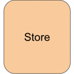 mobx-store
