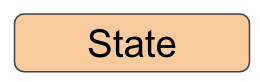 Redux state
