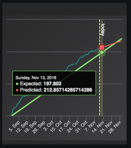 Progression graph - Tooltip