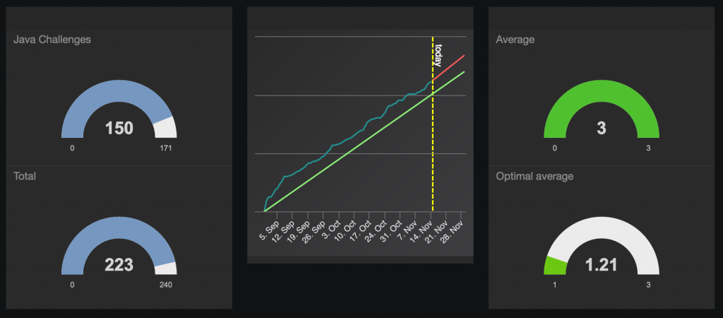 Progression dashboard